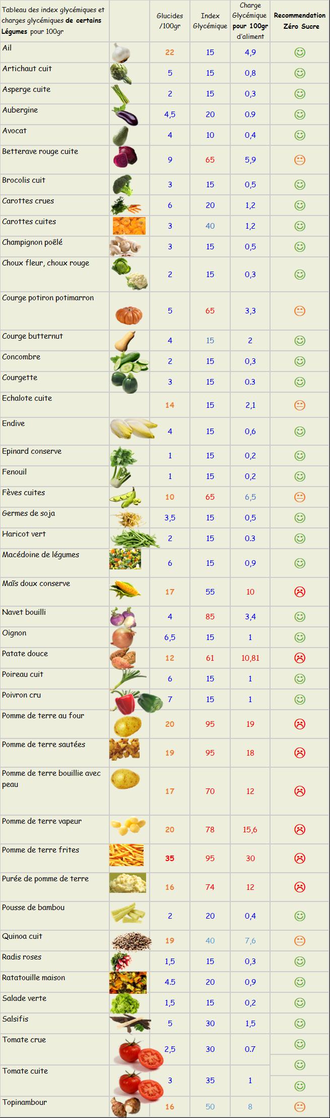Les Legumes Zero Sucre Ajoute